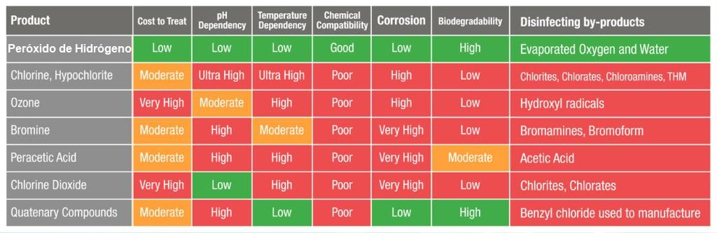 peróxido de hidrógeno tecnobio